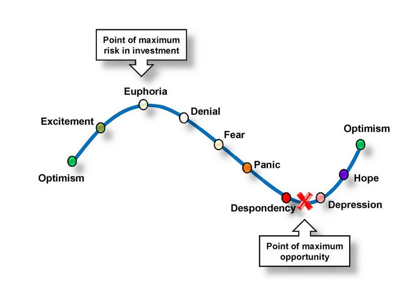 psychology of real estate cycles