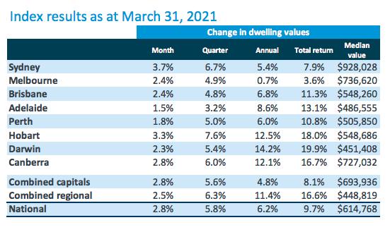 Australia Property Prices March 2021