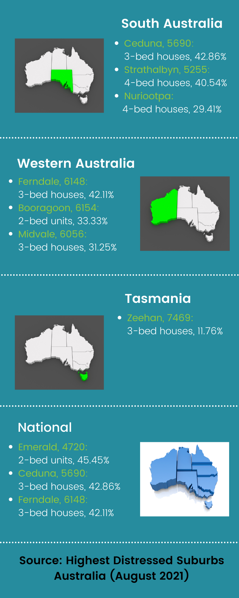 Blog - Australian Suburbs with the most distressed properties for sale