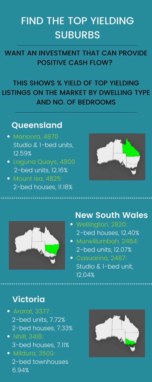Blog - Find the Australia's top yielding suburbs