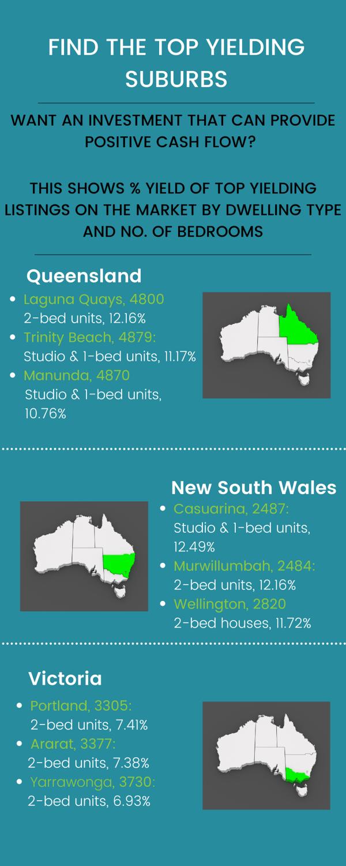 Blog - Australia's Top Yielding Suburbs