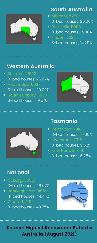 Blog - Australia's Best Renovation Suburbs