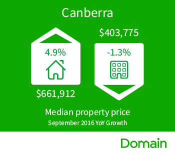 Domain_Median_House_Price_Canberra_Sept2016.png