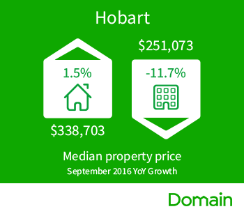 Domain_Median_House_Price_Hobart_Sept2016..png