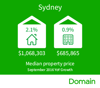 Domain_Median_House_Price_Sydney_Sept2016..png