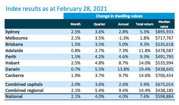 Australia Property Prices Feb 2021