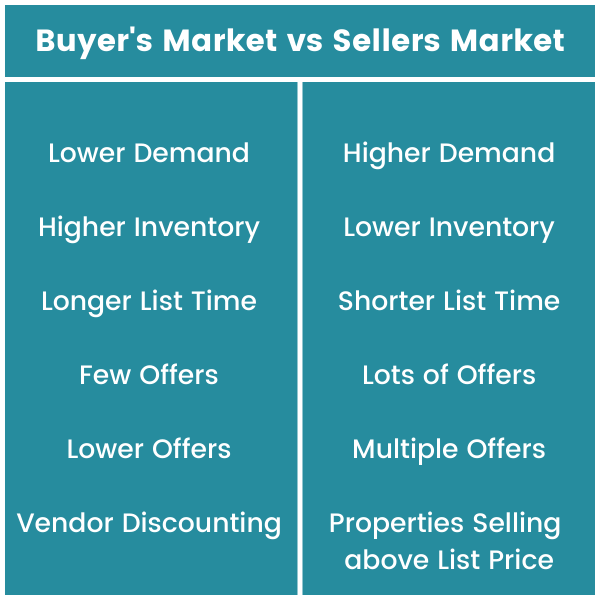 Buyers Market vs Sellers Market