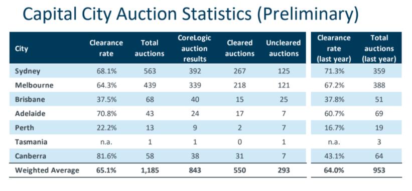 Capital City Auction Statistics - June 2020
