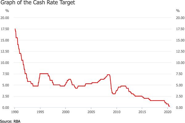 Cash Rate Target