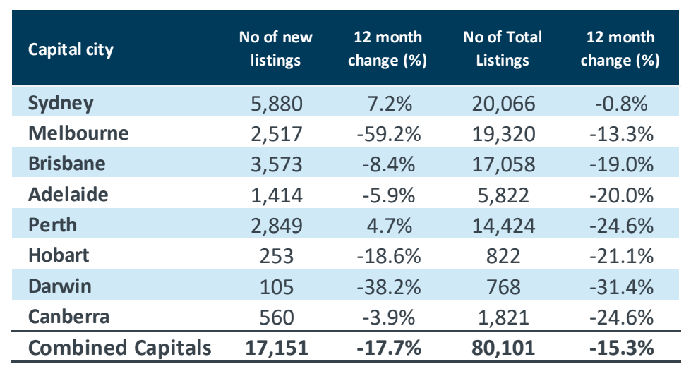 Property Listings and Demand