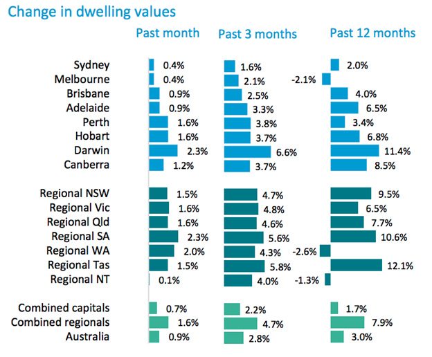 australia dwelling values January 2021