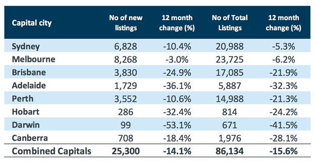 australia property listings october