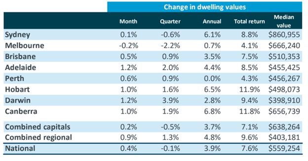 australia property prices october