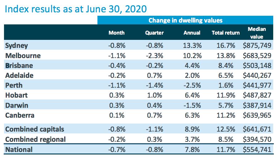 australia property prices