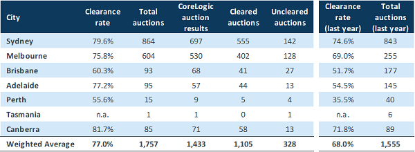 capital city auction statistics - Nov 2020