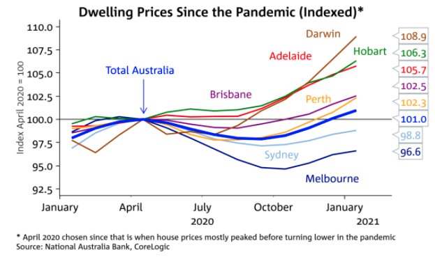 dwelling prices since the pandemic