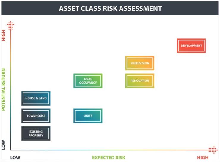 property investment risk assessment