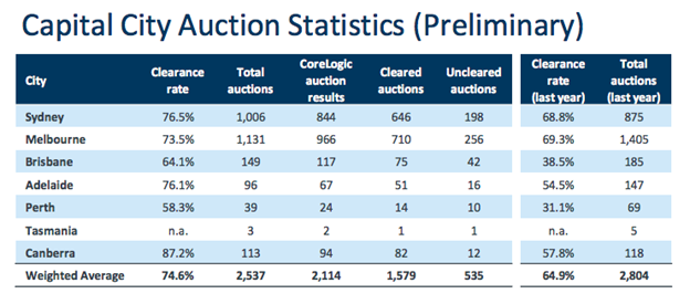 Capital City Auction Statistics - Nov 2020
