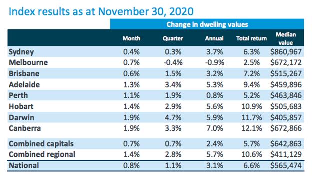 Corelogic Index Results - Nov 2020