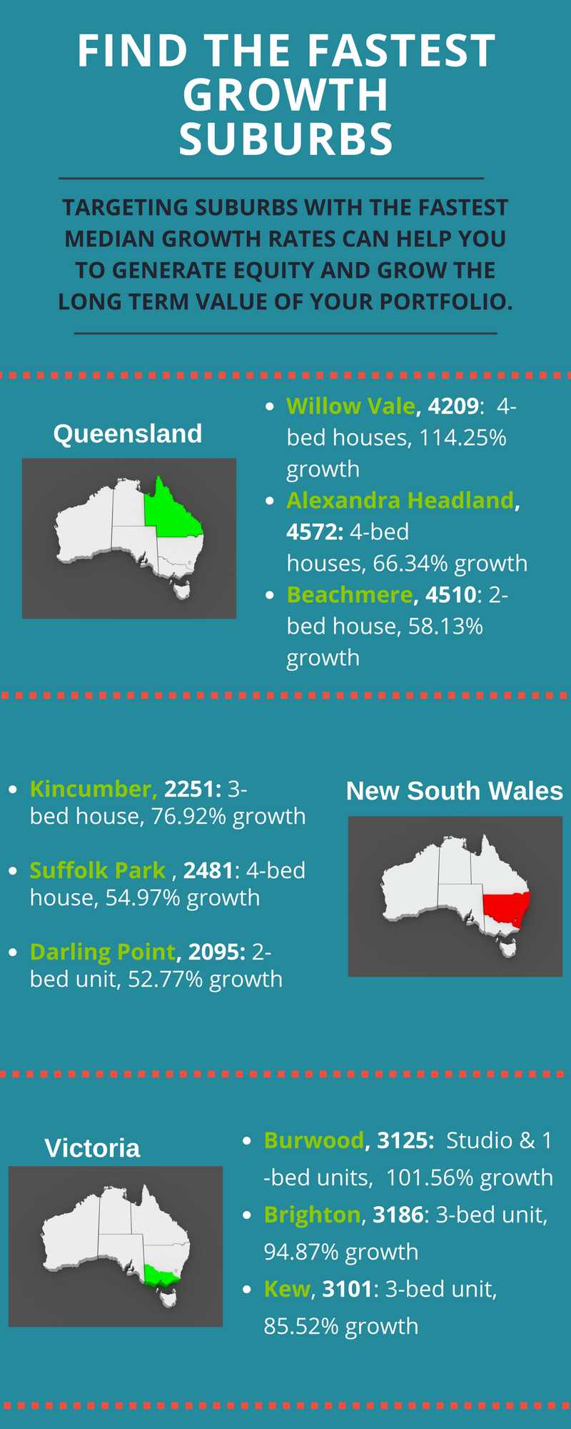 Fastest Growth Suburbs