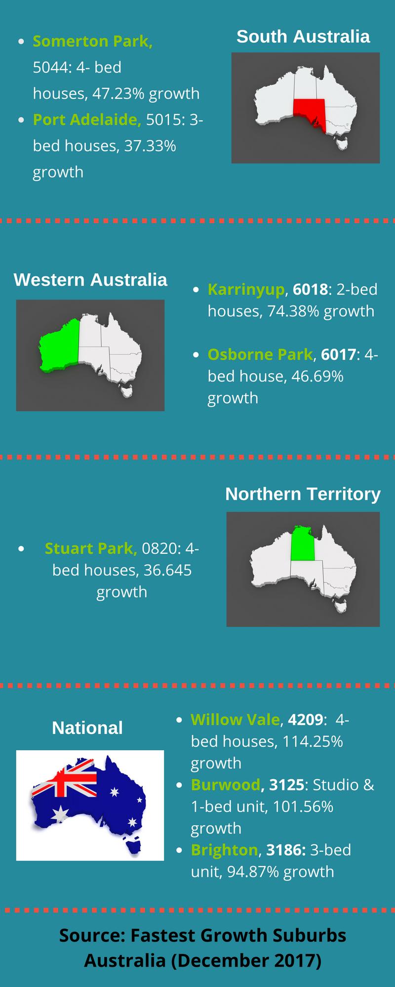 Fastest Growth Suburbs