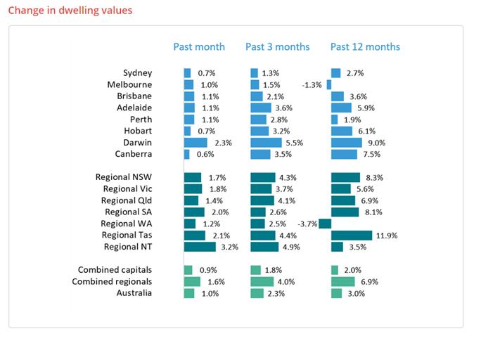 australia dwelling values december 2020
