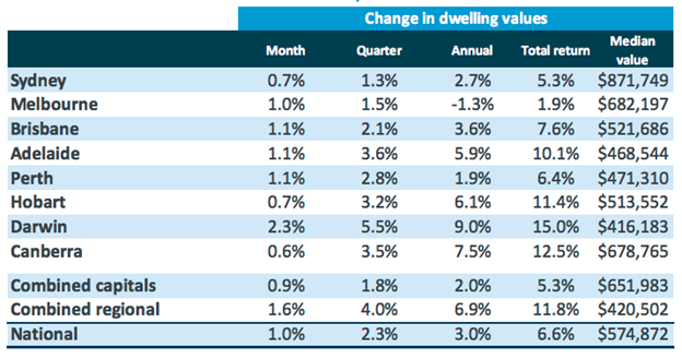 australia property prices 2020