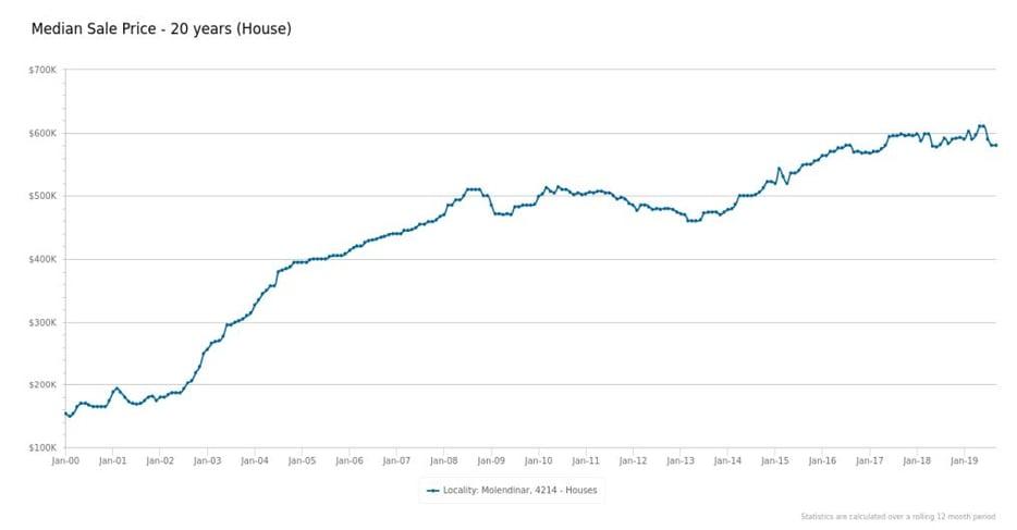 RP Data Median Sales Price