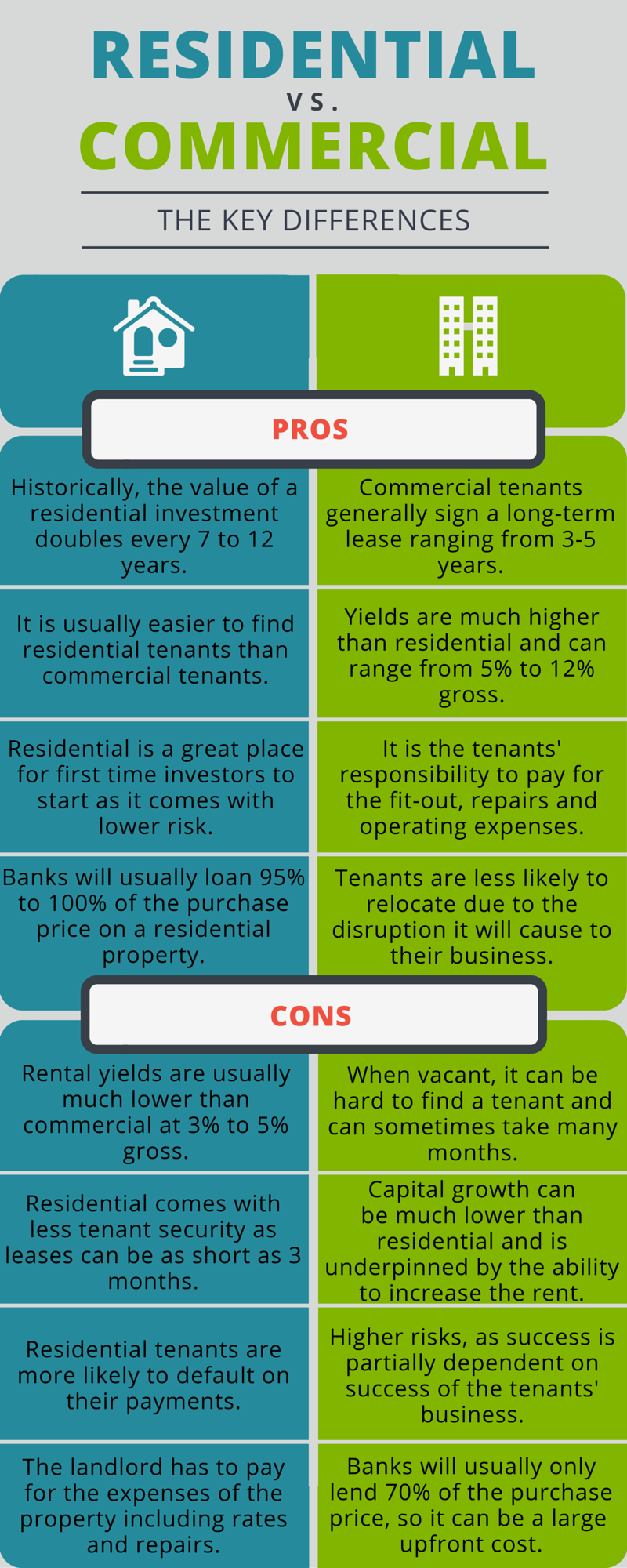 residential vs commercial property investing