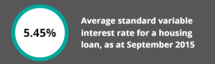 average variable home loan rate