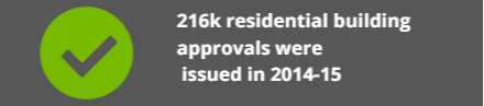 building_approvals_2014