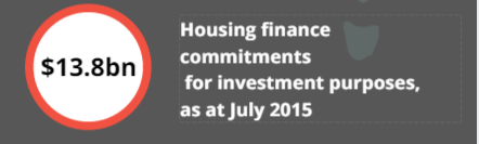 property investment finance commitments