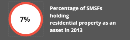 % of SMSFs holding residential property