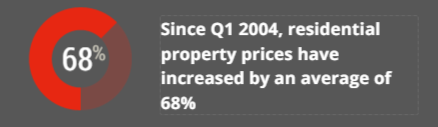 residential property prices increasing 68%