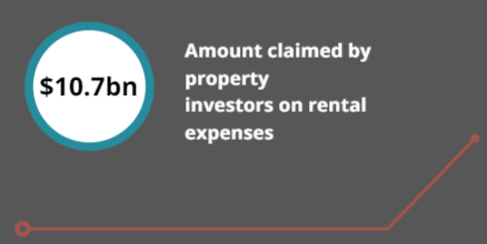 property investment expenses
