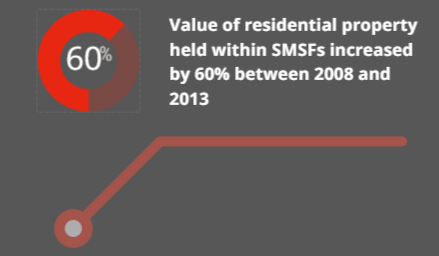 value of property in smsfs