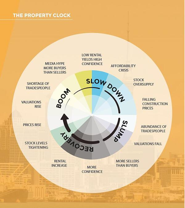 property clock