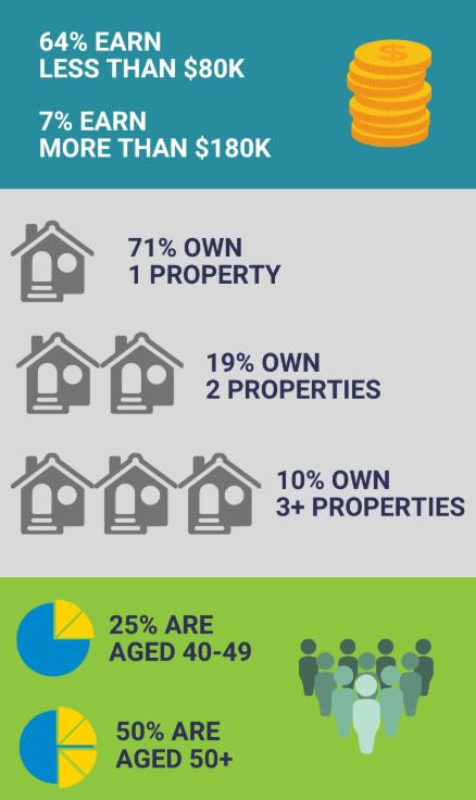 property investing statistics