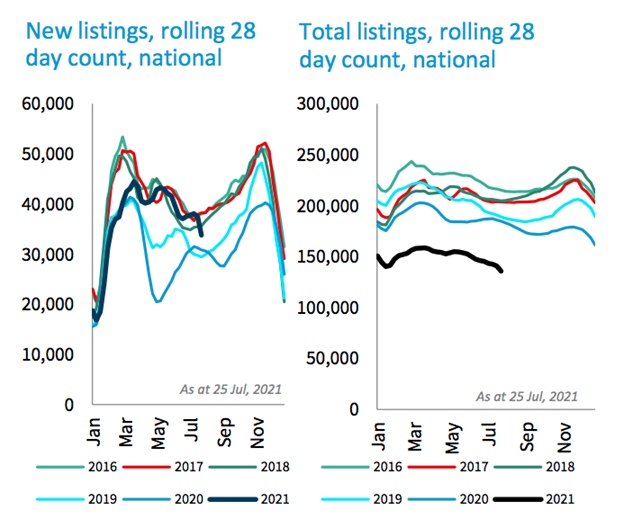 New and total listings on rolling 28 day count