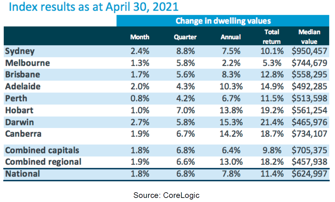 CoreLogic Index result as at April 30, 2021